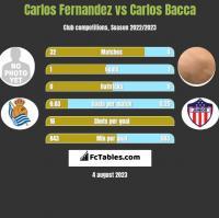 Carlos Fernandez vs Carlos Bacca h2h player stats