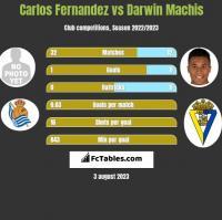 Carlos Fernandez vs Darwin Machis h2h player stats