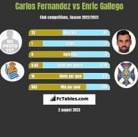 Carlos Fernandez vs Enric Gallego h2h player stats