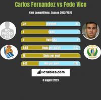 Carlos Fernandez vs Fede Vico h2h player stats