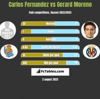Carlos Fernandez vs Gerard Moreno h2h player stats
