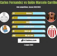 Carlos Fernandez vs Guido Marcelo Carrillo h2h player stats