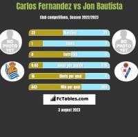 Carlos Fernandez vs Jon Bautista h2h player stats