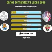 Carlos Fernandez vs Lucas Boye h2h player stats
