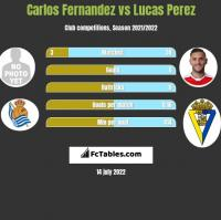 Carlos Fernandez vs Lucas Perez h2h player stats