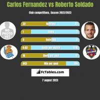 Carlos Fernandez vs Roberto Soldado h2h player stats