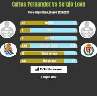 Carlos Fernandez vs Sergio Leon h2h player stats