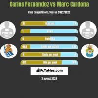 Carlos Fernandez vs Marc Cardona h2h player stats