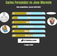 Carlos Fernandez vs Jose Morente h2h player stats