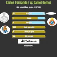 Carlos Fernandez vs Daniel Gomez h2h player stats