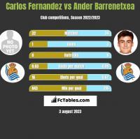 Carlos Fernandez vs Ander Barrenetxea h2h player stats