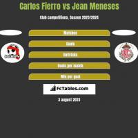 Carlos Fierro vs Jean Meneses h2h player stats