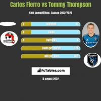 Carlos Fierro vs Tommy Thompson h2h player stats