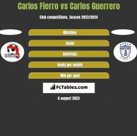 Carlos Fierro vs Carlos Guerrero h2h player stats