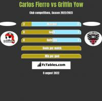 Carlos Fierro vs Griffin Yow h2h player stats