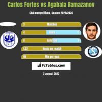 Carlos Fortes vs Agabala Ramazanov h2h player stats