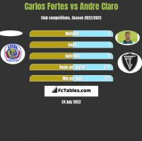 Carlos Fortes vs Andre Claro h2h player stats