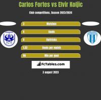 Carlos Fortes vs Elvir Koljic h2h player stats