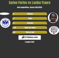 Carlos Fortes vs Lacina Traore h2h player stats