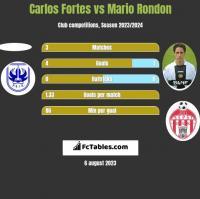 Carlos Fortes vs Mario Rondon h2h player stats