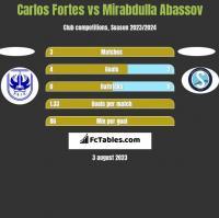 Carlos Fortes vs Mirabdulla Abassov h2h player stats