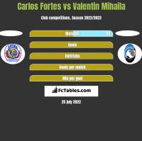 Carlos Fortes vs Valentin Mihaila h2h player stats