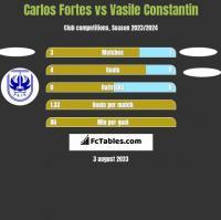 Carlos Fortes vs Vasile Constantin h2h player stats