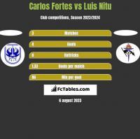Carlos Fortes vs Luis Nitu h2h player stats