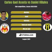 Carlos Gael Acosta vs Daniel Villalva h2h player stats
