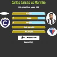 Carlos Garces vs Marinho h2h player stats