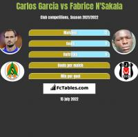 Carlos Garcia vs Fabrice N'Sakala h2h player stats
