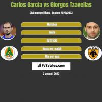 Carlos Garcia vs Giorgos Tzavellas h2h player stats