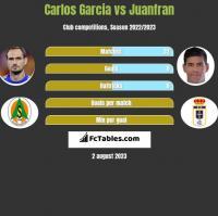Carlos Garcia vs Juanfran h2h player stats