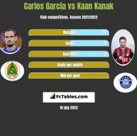 Carlos Garcia vs Kaan Kanak h2h player stats