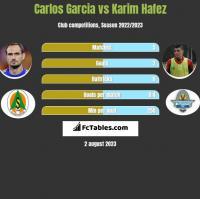 Carlos Garcia vs Karim Hafez h2h player stats