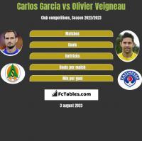 Carlos Garcia vs Olivier Veigneau h2h player stats