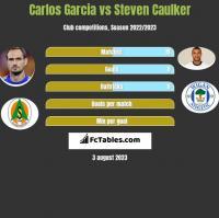 Carlos Garcia vs Steven Caulker h2h player stats