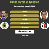 Carlos Garcia vs Welinton h2h player stats