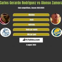 Carlos Gerardo Rodriguez vs Alonso Zamora h2h player stats