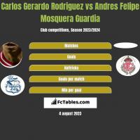 Carlos Gerardo Rodriguez vs Andres Felipe Mosquera Guardia h2h player stats