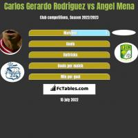 Carlos Gerardo Rodriguez vs Angel Mena h2h player stats