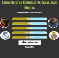 Carlos Gerardo Rodriguez vs Cesar Jasib Montes h2h player stats