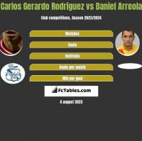 Carlos Gerardo Rodriguez vs Daniel Arreola h2h player stats