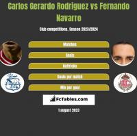 Carlos Gerardo Rodriguez vs Fernando Navarro h2h player stats