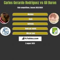 Carlos Gerardo Rodriguez vs Gil Buron h2h player stats
