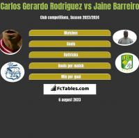 Carlos Gerardo Rodriguez vs Jaine Barreiro h2h player stats