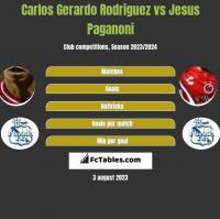 Carlos Gerardo Rodriguez vs Jesus Paganoni h2h player stats