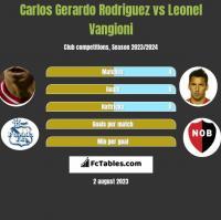 Carlos Gerardo Rodriguez vs Leonel Vangioni h2h player stats