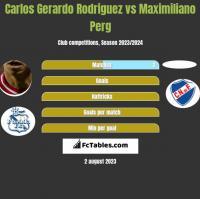 Carlos Gerardo Rodriguez vs Maximiliano Perg h2h player stats