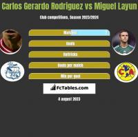 Carlos Gerardo Rodriguez vs Miguel Layun h2h player stats